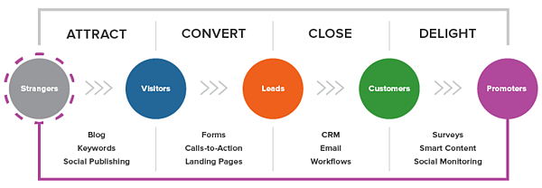 lead-generation-graphic